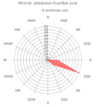 Wind direction distribution Kuta/Bali June